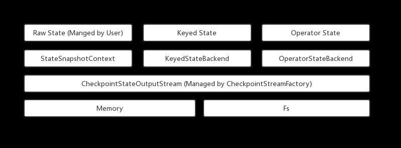 Flink StateBackend:Checkpoint Snapshot