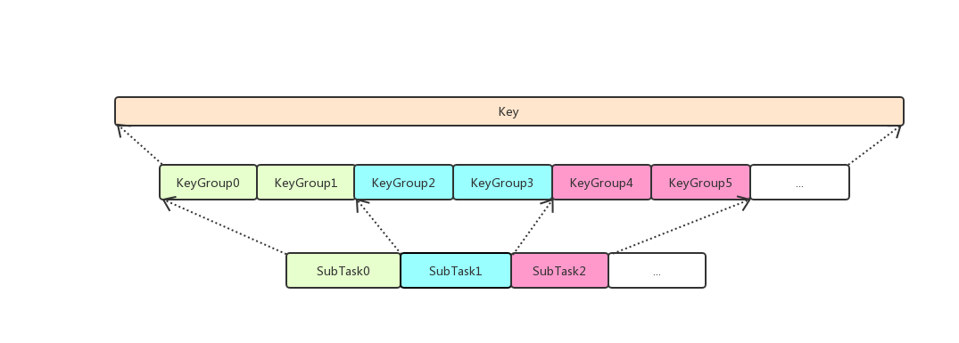 Flink StateBackend:Checkpoint Recover